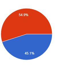 SUN-ERGY Name Poll results